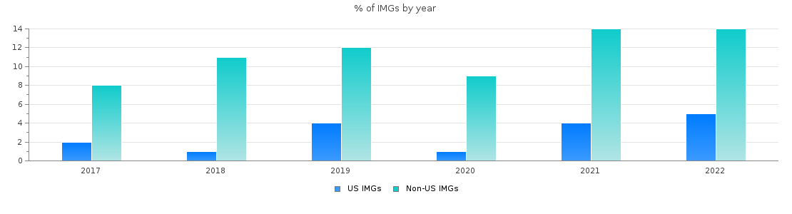Percent of Child neurology IMGs by year