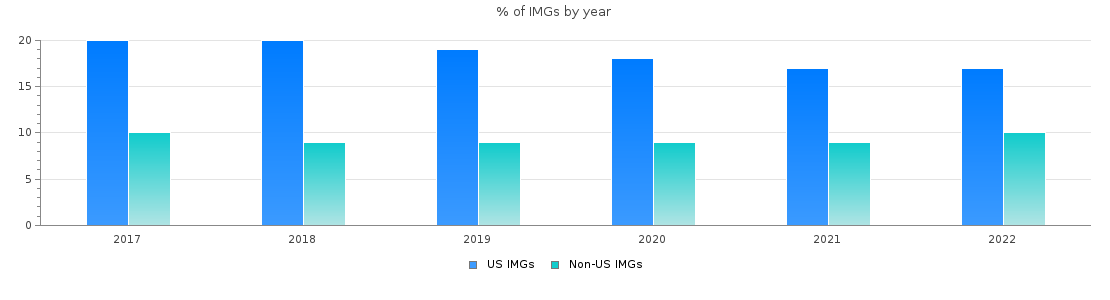 Percent of Family medicine IMGs by year
