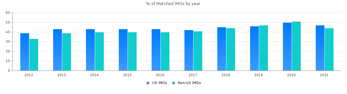 IMG residency match rate by year