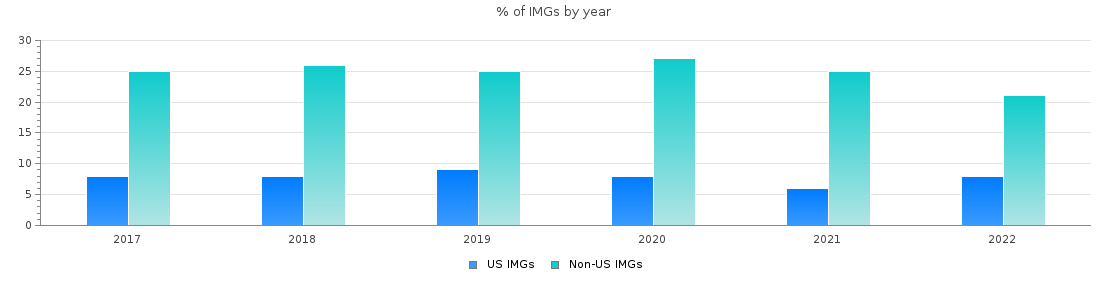 Percent of Neurology IMGs by year