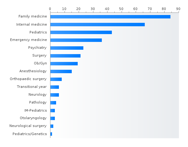 Number of  positions by specialty in Oklahoma based on PGY-1 main residency Match data